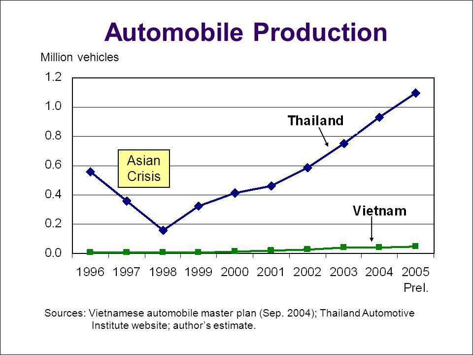 Automobile Production Million vehicles Sources: Vietnamese automobile master plan (Sep. 2004); Thailand Automotive Institute website; authors estimate