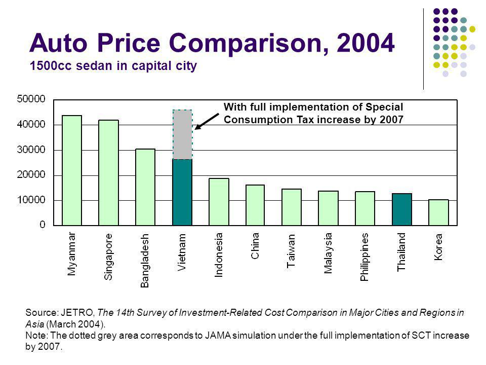 Auto Price Comparison, 2004 1500cc sedan in capital city Source: JETRO, The 14th Survey of Investment-Related Cost Comparison in Major Cities and Regi