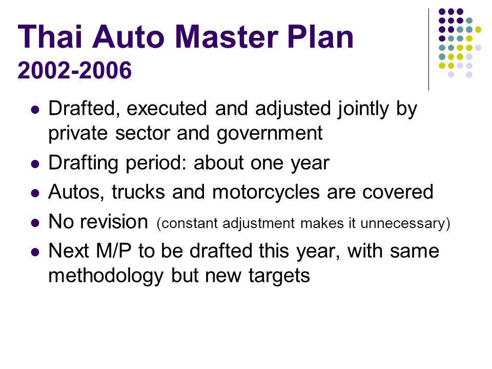 Thai Auto Master Plan 2002-2006 Drafted, executed and adjusted jointly by private sector and government Drafting period: about one year Autos, trucks