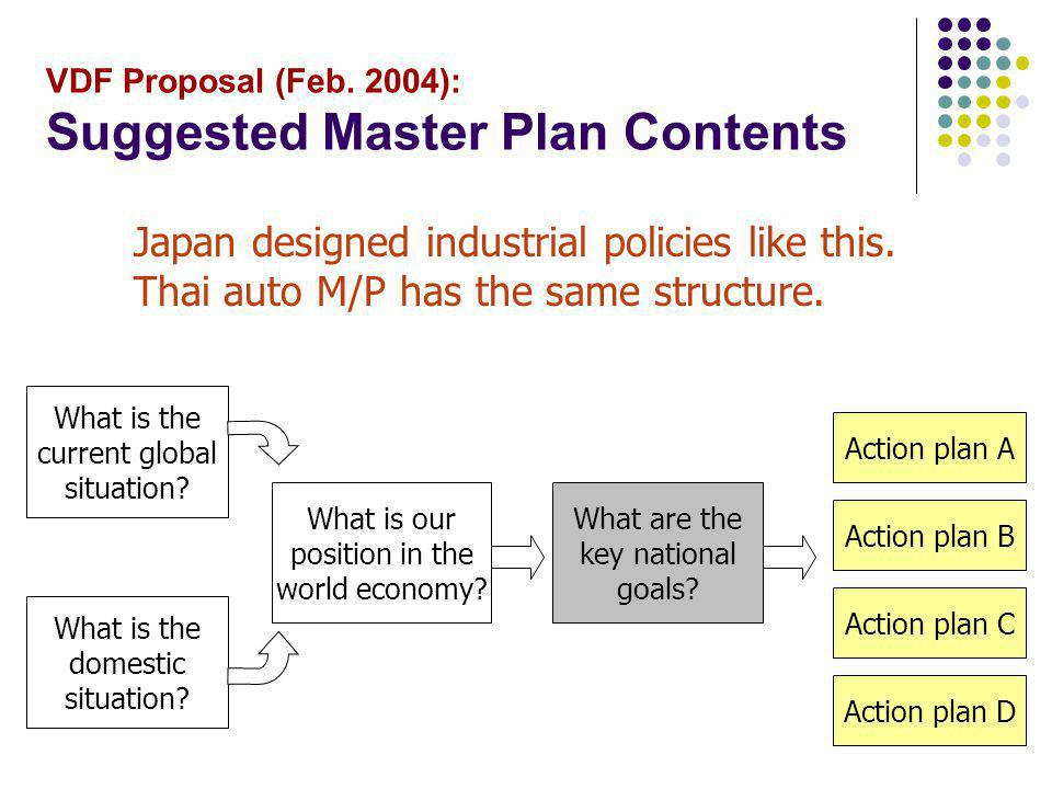 VDF Proposal (Feb. 2004): Suggested Master Plan Contents Japan designed industrial policies like this. Thai auto M/P has the same structure. What is t
