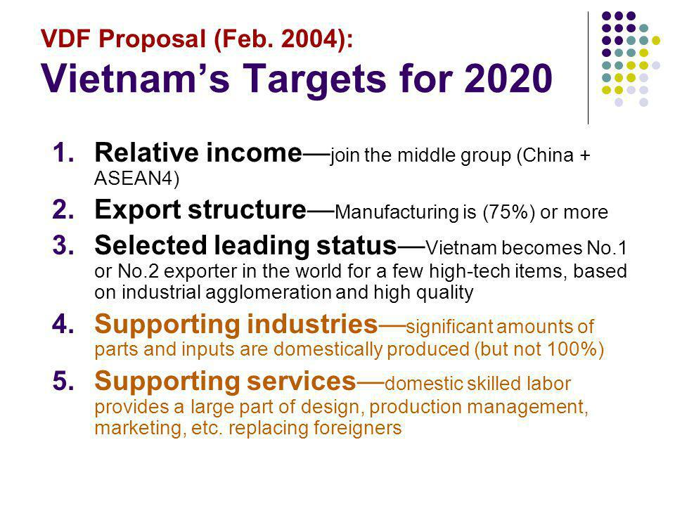 VDF Proposal (Feb. 2004): Vietnams Targets for 2020 1.Relative income join the middle group (China + ASEAN4) 2.Export structure Manufacturing is (75%)