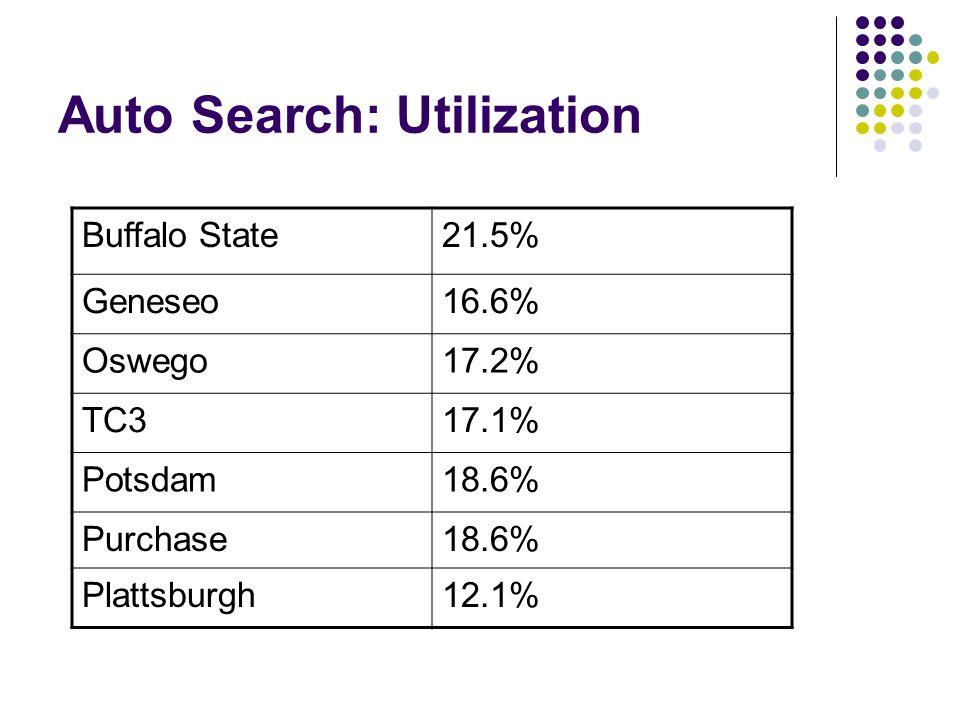 Auto Search: Utilization Buffalo State21.5% Geneseo16.6% Oswego17.2% TC317.1% Potsdam18.6% Purchase18.6% Plattsburgh12.1%