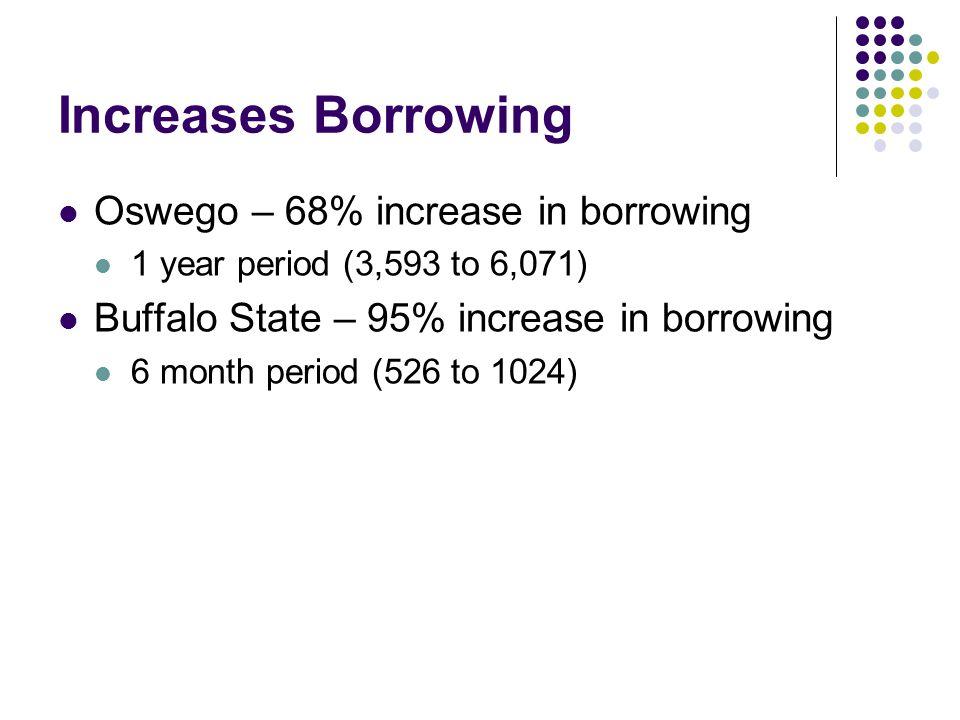 Increases Borrowing Oswego – 68% increase in borrowing 1 year period (3,593 to 6,071) Buffalo State – 95% increase in borrowing 6 month period (526 to 1024)