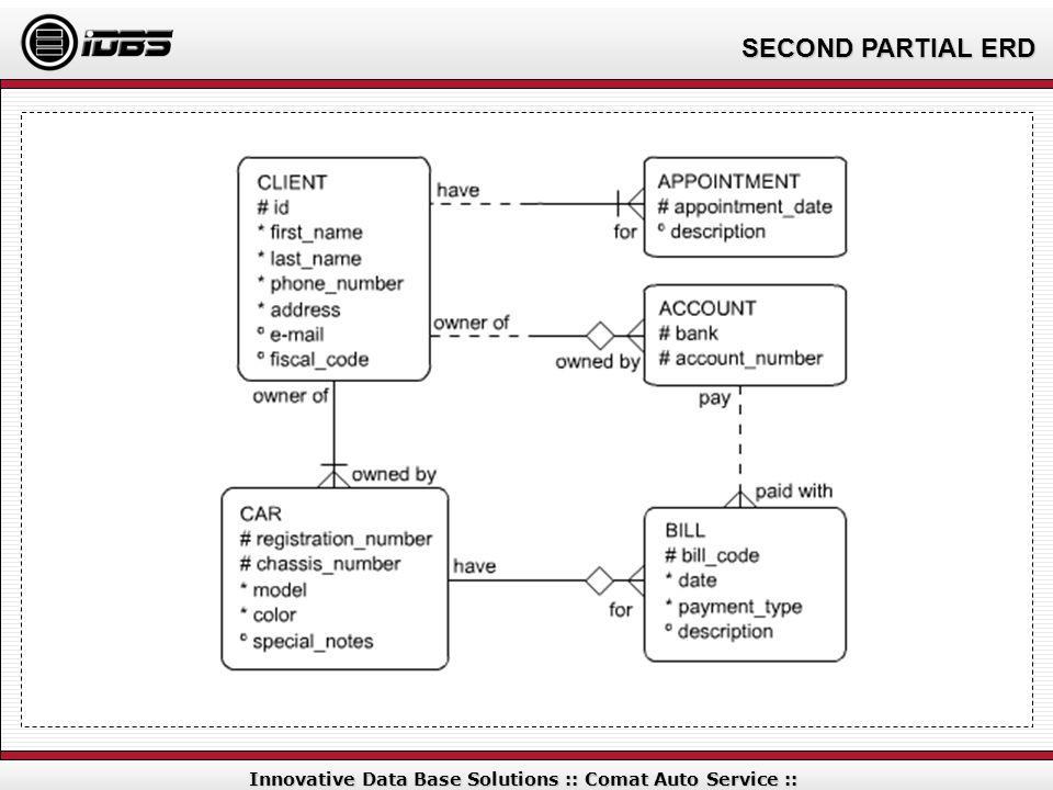 SECOND PARTIAL ERD Innovative Data Base Solutions :: Comat Auto Service ::