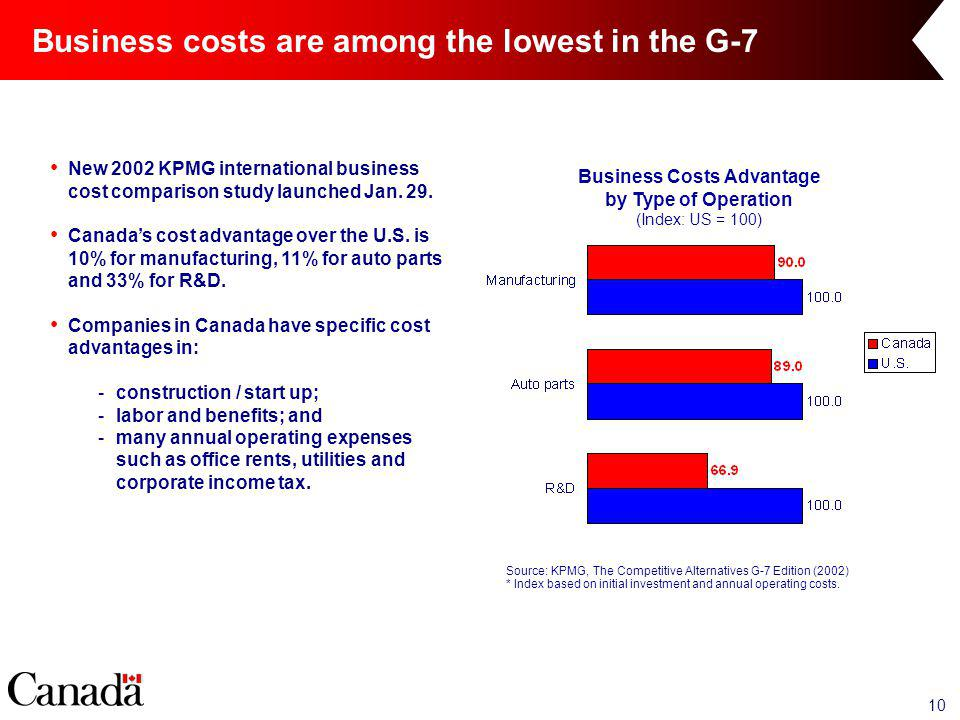10 Business costs are among the lowest in the G-7 New 2002 KPMG international business cost comparison study launched Jan.