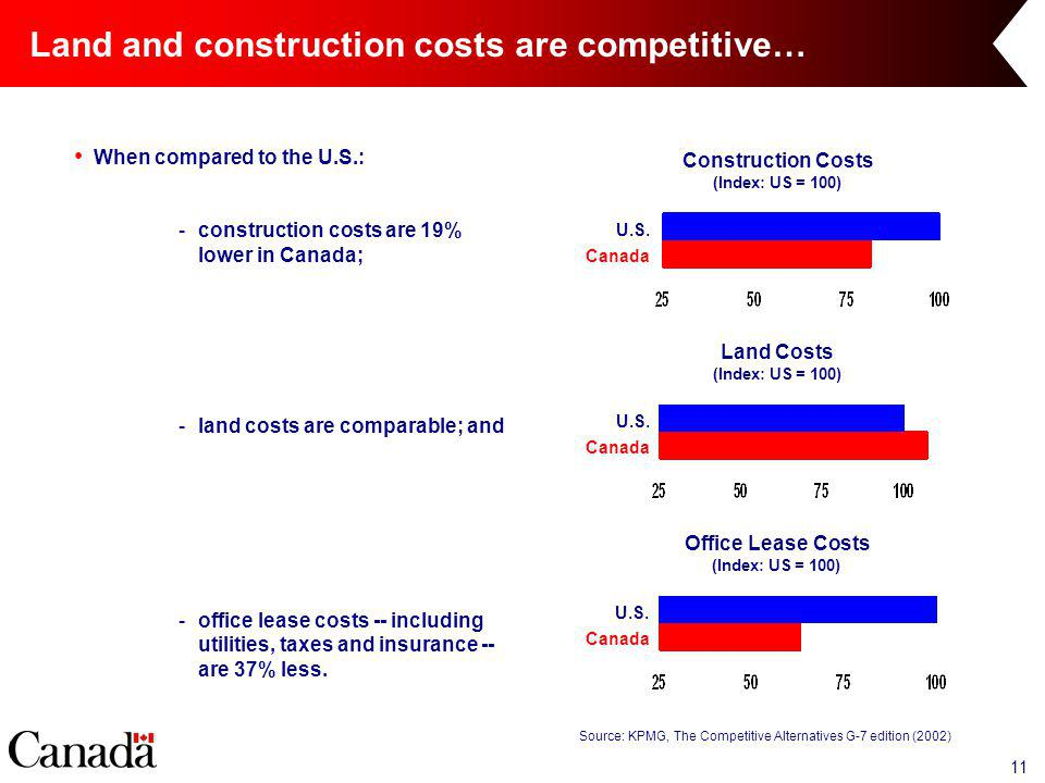 11 Land and construction costs are competitive… When compared to the U.S.: -construction costs are 19% lower in Canada; -land costs are comparable; and -office lease costs -- including utilities, taxes and insurance -- are 37% less.