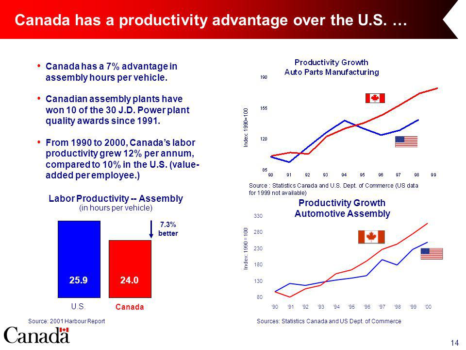 14 Canada has a productivity advantage over the U.S.
