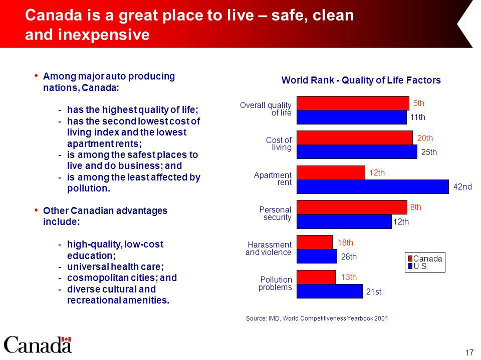 17 Canada is a great place to live – safe, clean and inexpensive Source: IMD, World Competitiveness Yearbook 2001 U.S.