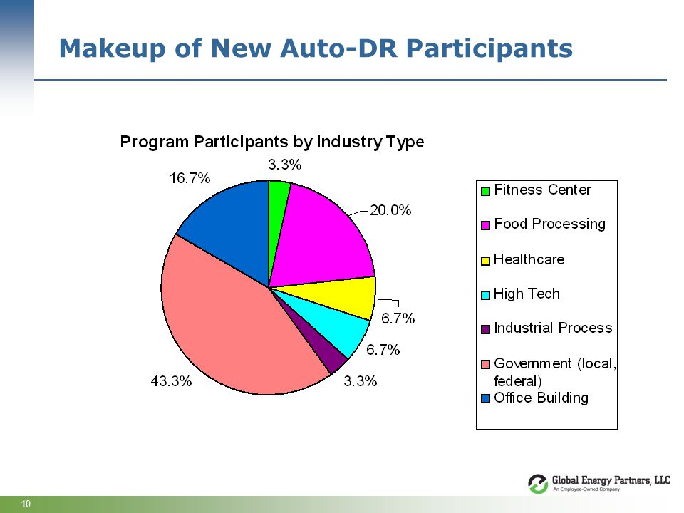 10 Makeup of New Auto-DR Participants