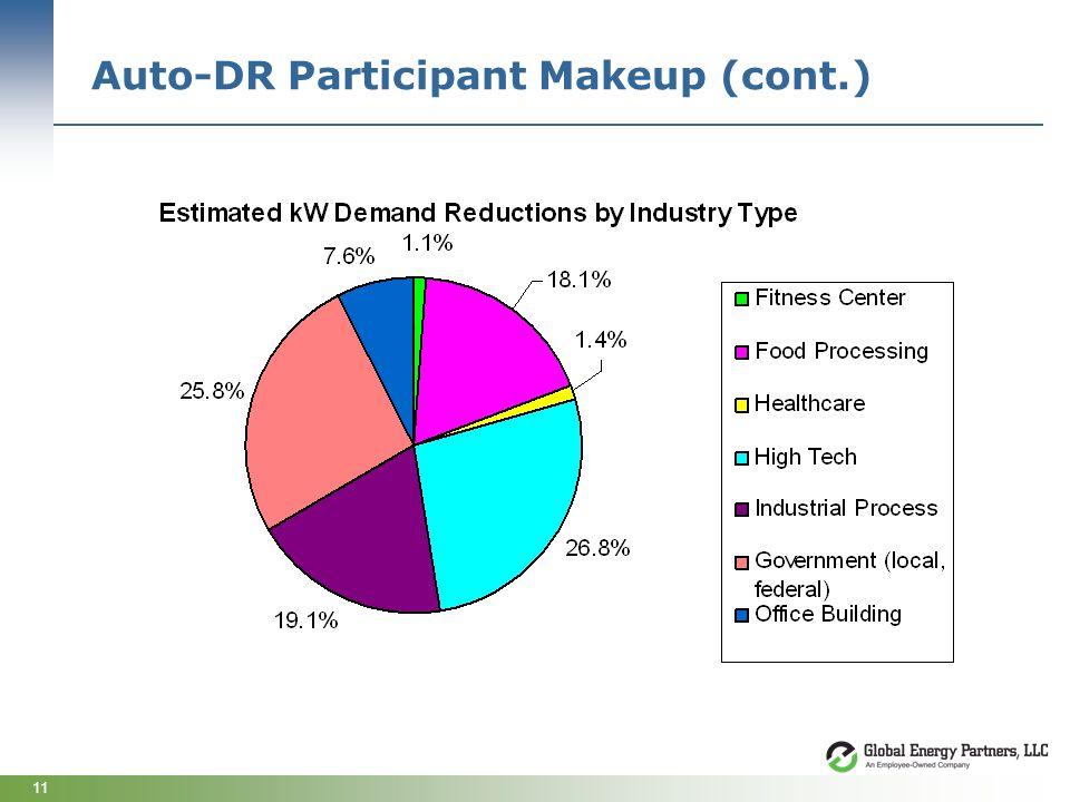 11 Auto-DR Participant Makeup (cont.)