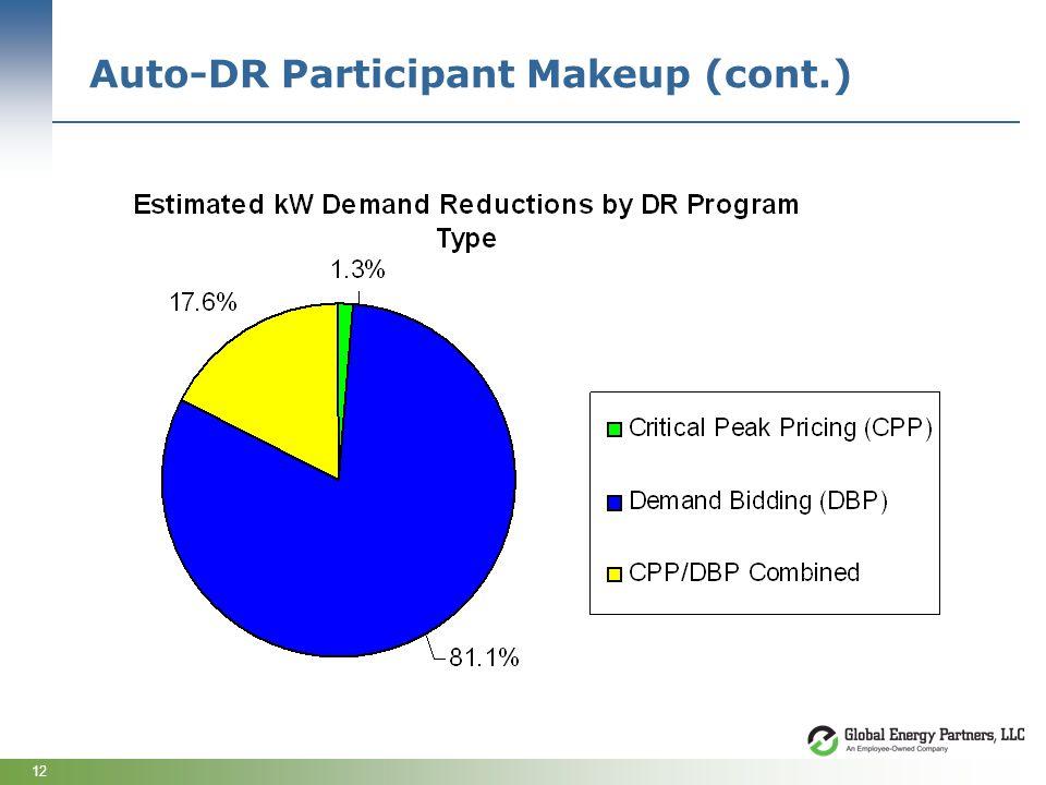 12 Auto-DR Participant Makeup (cont.)