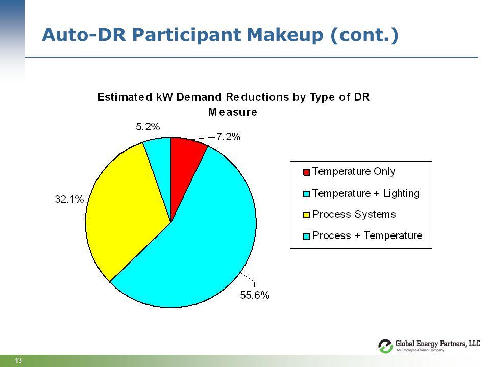 13 Auto-DR Participant Makeup (cont.)