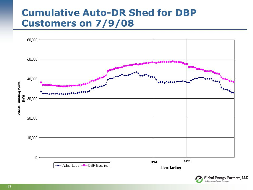 17 Cumulative Auto-DR Shed for DBP Customers on 7/9/08