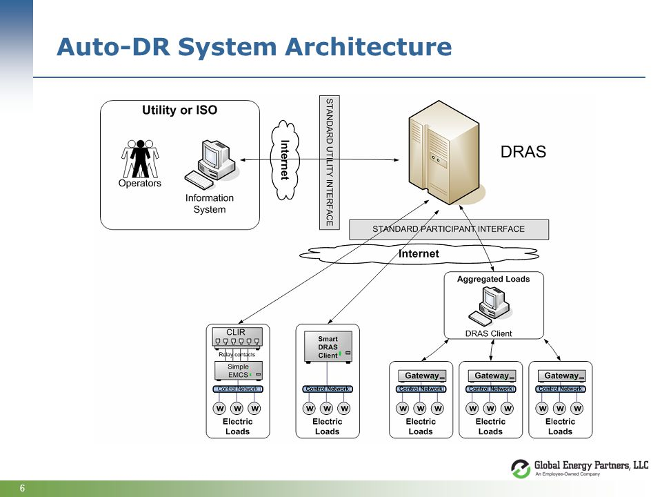 6 Auto-DR System Architecture
