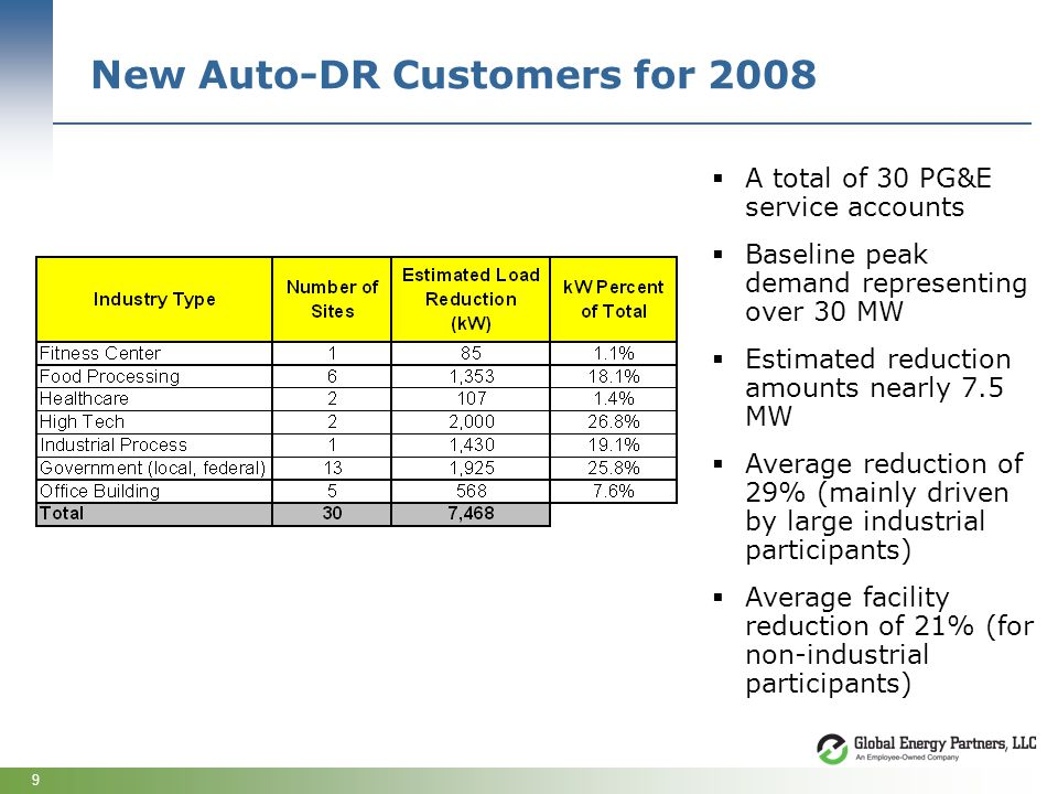 9 New Auto-DR Customers for 2008 A total of 30 PG&E service accounts Baseline peak demand representing over 30 MW Estimated reduction amounts nearly 7