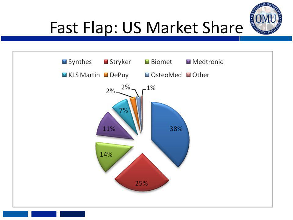 Fast Flap: US Market Share
