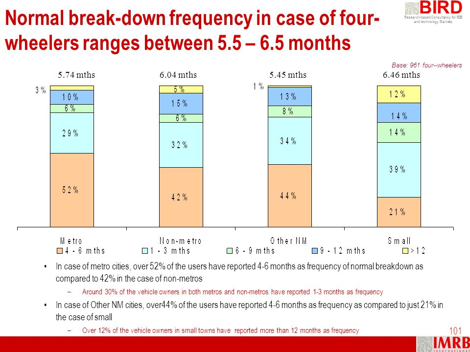 Research-based Consultancy for B2B and technology Markets BIRD 101 Normal break-down frequency in case of four- wheelers ranges between 5.5 – 6.5 mont