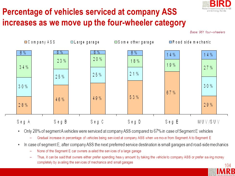 Research-based Consultancy for B2B and technology Markets BIRD 104 Percentage of vehicles serviced at company ASS increases as we move up the four-whe