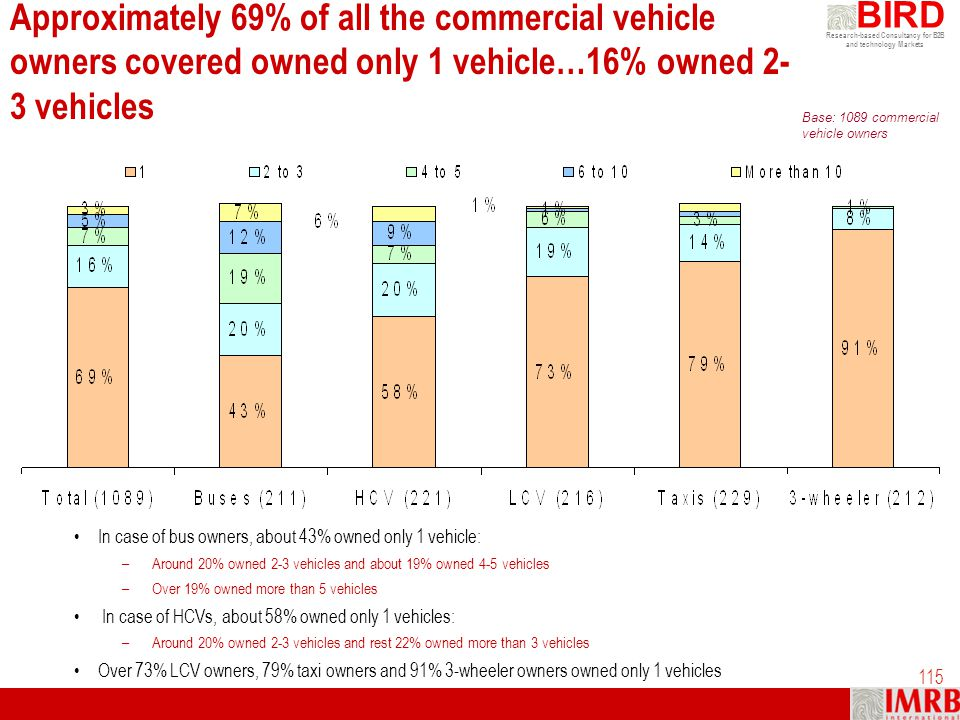 Research-based Consultancy for B2B and technology Markets BIRD 115 Approximately 69% of all the commercial vehicle owners covered owned only 1 vehicle