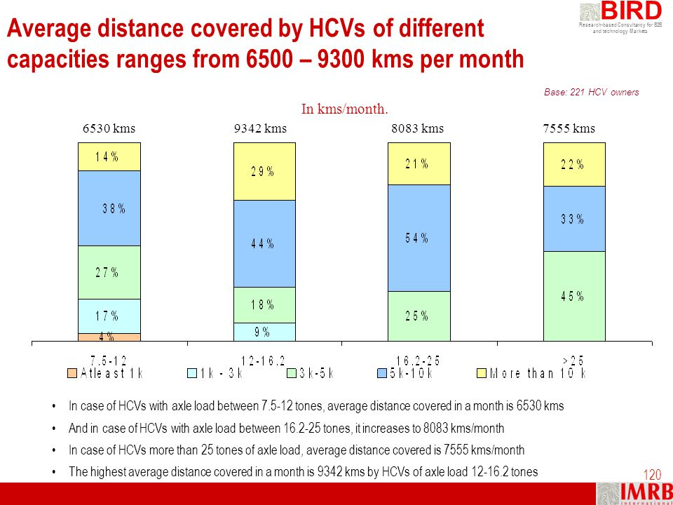 Research-based Consultancy for B2B and technology Markets BIRD 120 Average distance covered by HCVs of different capacities ranges from 6500 – 9300 km