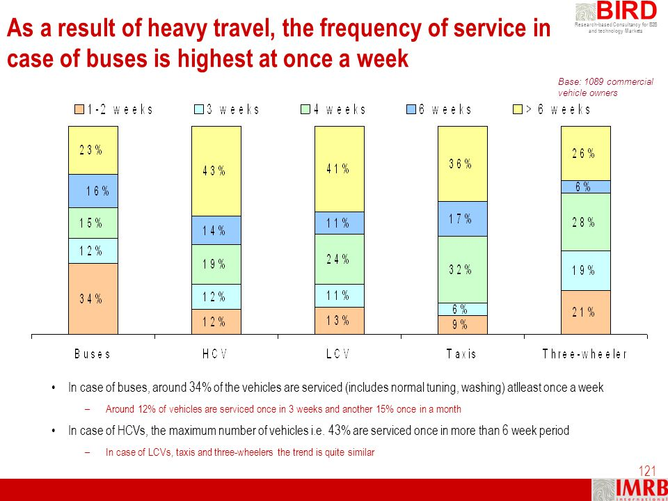 Research-based Consultancy for B2B and technology Markets BIRD 121 As a result of heavy travel, the frequency of service in case of buses is highest a