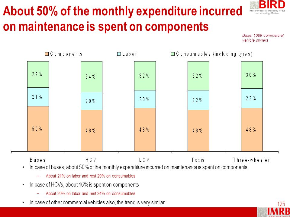 Research-based Consultancy for B2B and technology Markets BIRD 125 About 50% of the monthly expenditure incurred on maintenance is spent on components