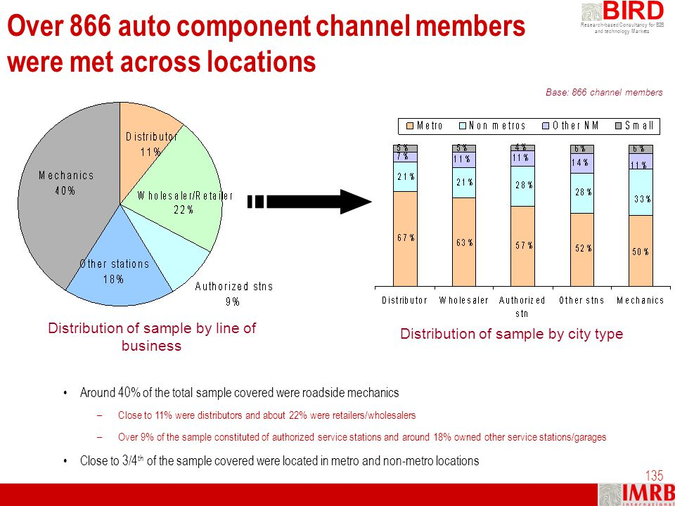 Research-based Consultancy for B2B and technology Markets BIRD 135 Over 866 auto component channel members were met across locations Base: 866 channel