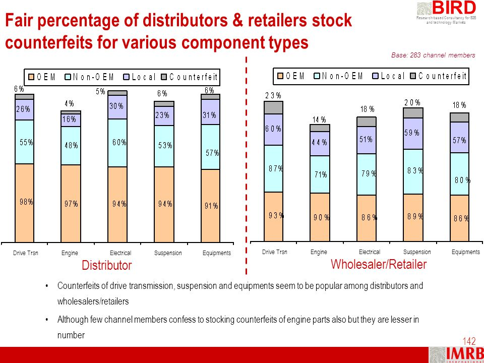 Research-based Consultancy for B2B and technology Markets BIRD 142 Fair percentage of distributors & retailers stock counterfeits for various componen