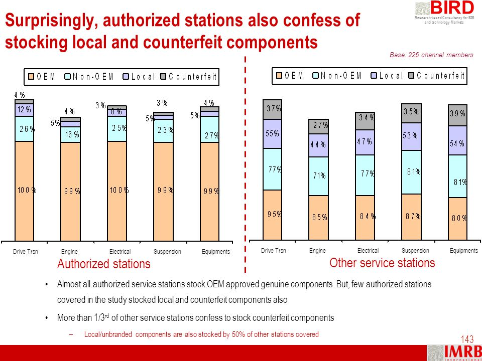 Research-based Consultancy for B2B and technology Markets BIRD 143 Surprisingly, authorized stations also confess of stocking local and counterfeit co