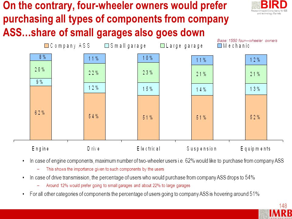 Research-based Consultancy for B2B and technology Markets BIRD 148 On the contrary, four-wheeler owners would prefer purchasing all types of component