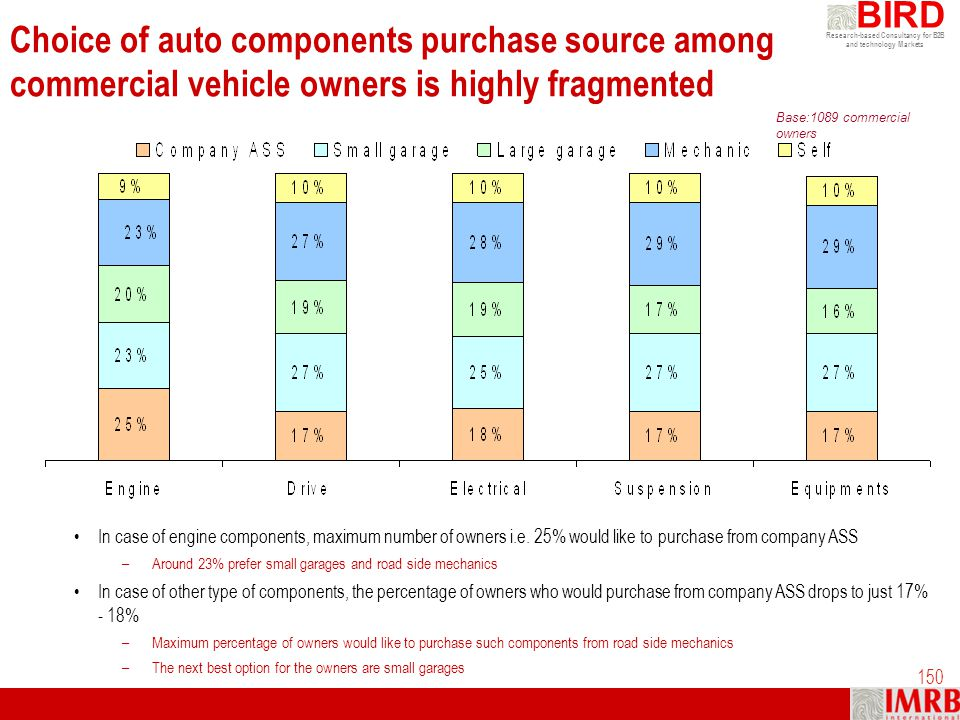 Research-based Consultancy for B2B and technology Markets BIRD 150 Choice of auto components purchase source among commercial vehicle owners is highly