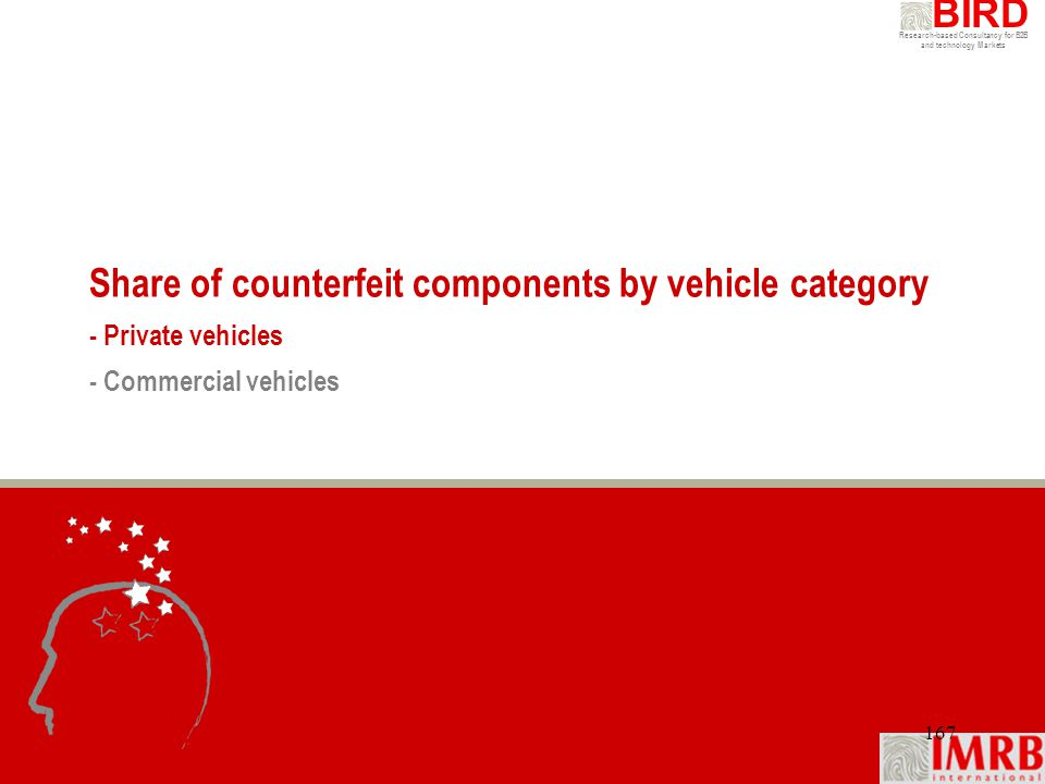 Research-based Consultancy for B2B and technology Markets BIRD 167 Share of counterfeit components by vehicle category - Private vehicles - Commercial