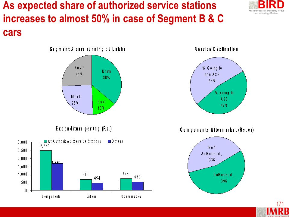 Research-based Consultancy for B2B and technology Markets BIRD 171 As expected share of authorized service stations increases to almost 50% in case of
