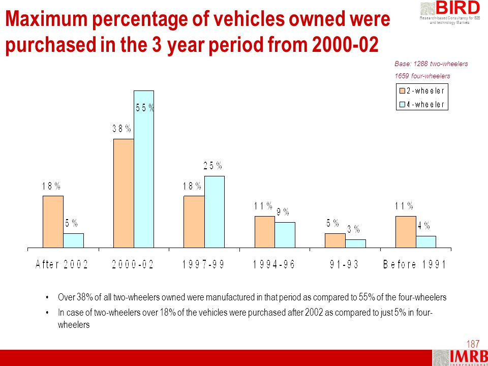 Research-based Consultancy for B2B and technology Markets BIRD 187 Maximum percentage of vehicles owned were purchased in the 3 year period from 2000-