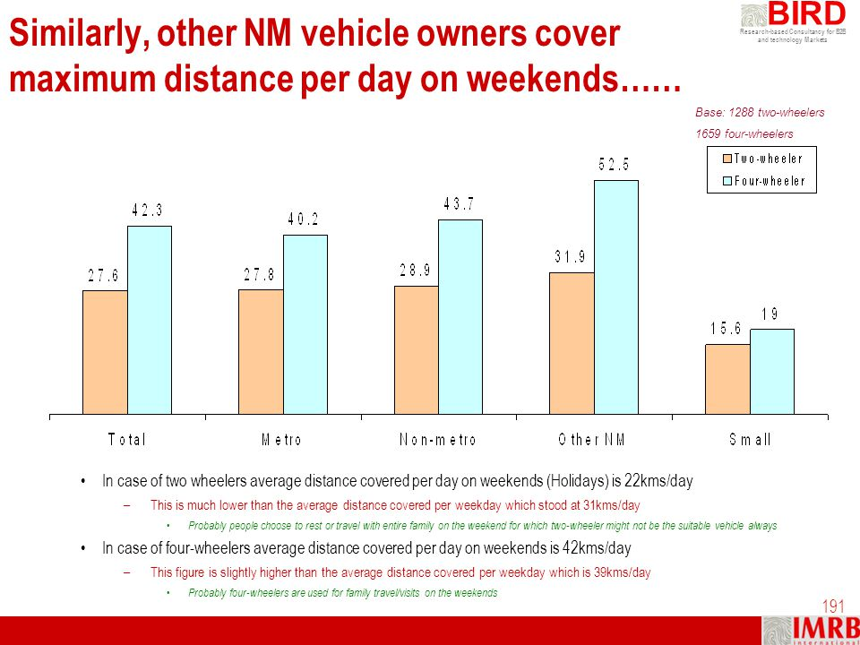 Research-based Consultancy for B2B and technology Markets BIRD 191 Similarly, other NM vehicle owners cover maximum distance per day on weekends…… In