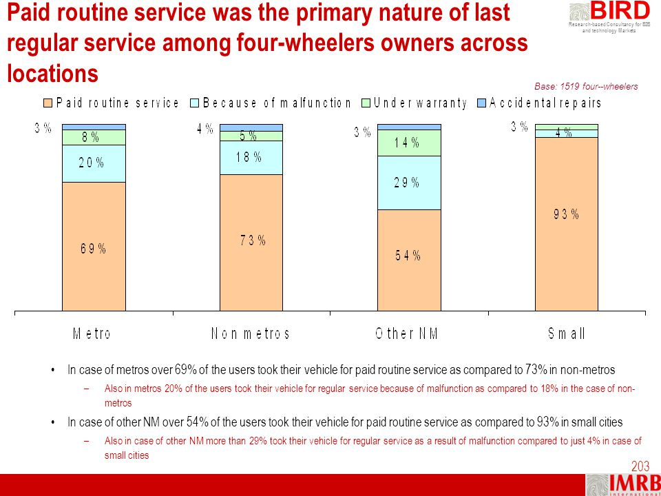 Research-based Consultancy for B2B and technology Markets BIRD 203 Paid routine service was the primary nature of last regular service among four-whee