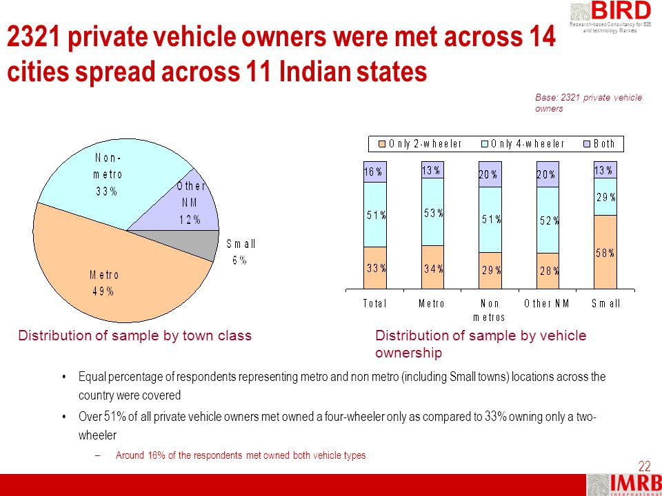 Research-based Consultancy for B2B and technology Markets BIRD 22 2321 private vehicle owners were met across 14 cities spread across 11 Indian states