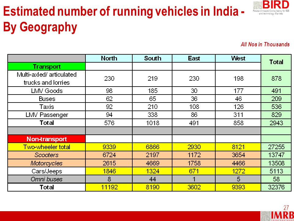 Research-based Consultancy for B2B and technology Markets BIRD 27 All Nos in Thousands Estimated number of running vehicles in India - By Geography