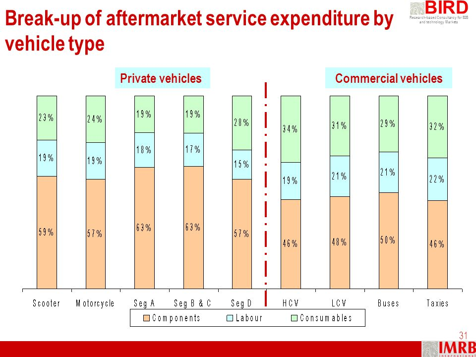 Research-based Consultancy for B2B and technology Markets BIRD 31 Break-up of aftermarket service expenditure by vehicle type Private vehiclesCommerci