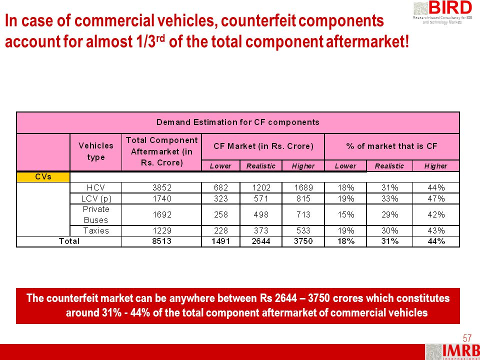 Research-based Consultancy for B2B and technology Markets BIRD 57 In case of commercial vehicles, counterfeit components account for almost 1/3 rd of