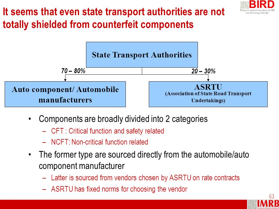 Research-based Consultancy for B2B and technology Markets BIRD 63 It seems that even state transport authorities are not totally shielded from counter