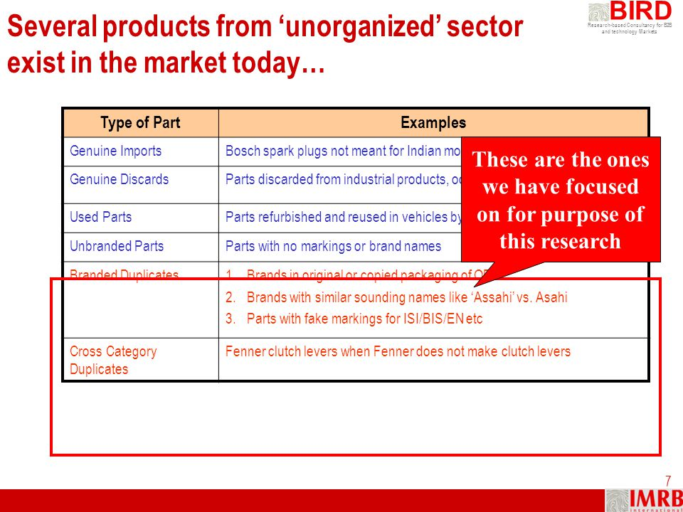 Research-based Consultancy for B2B and technology Markets BIRD 7 Several products from unorganized sector exist in the market today… Type of PartExamp