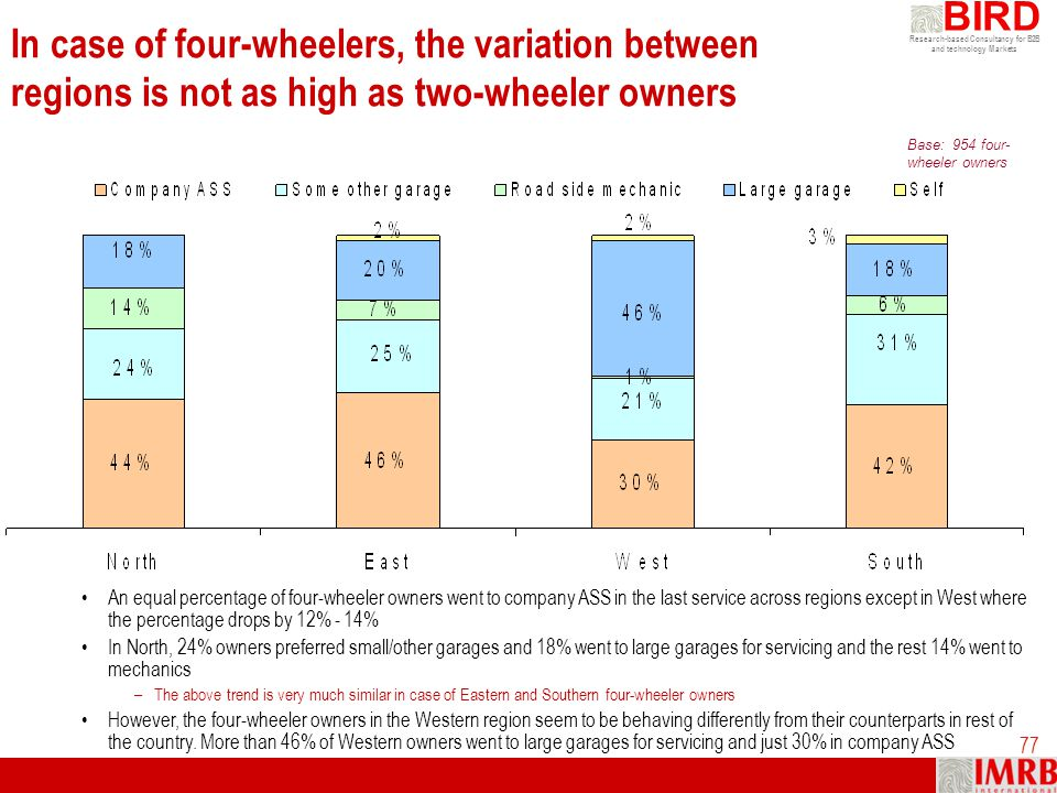 Research-based Consultancy for B2B and technology Markets BIRD 77 In case of four-wheelers, the variation between regions is not as high as two-wheele