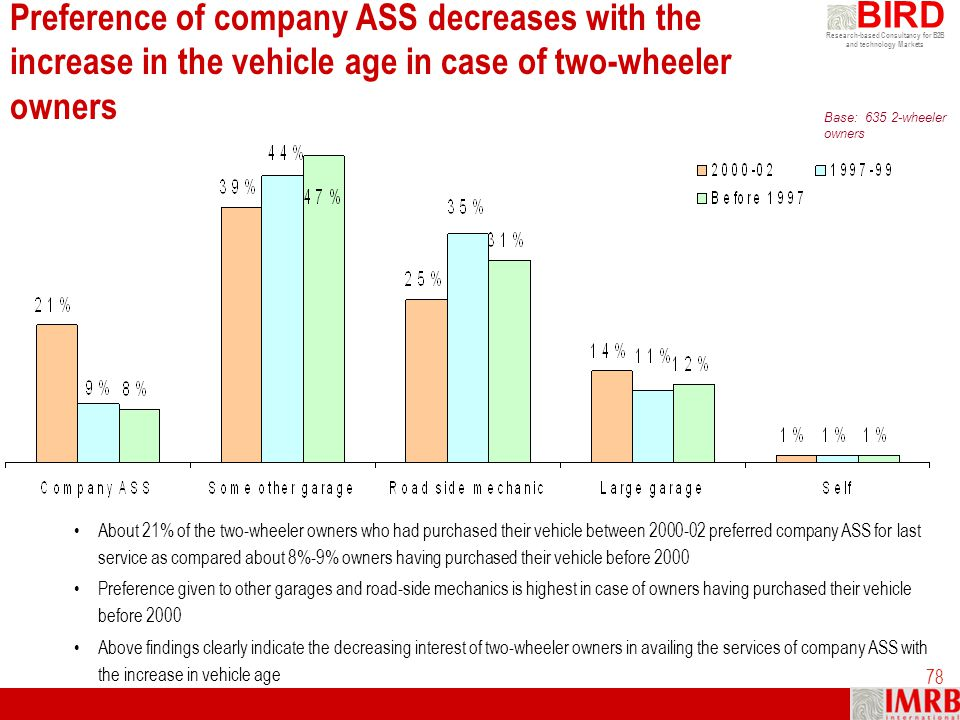 Research-based Consultancy for B2B and technology Markets BIRD 78 Preference of company ASS decreases with the increase in the vehicle age in case of