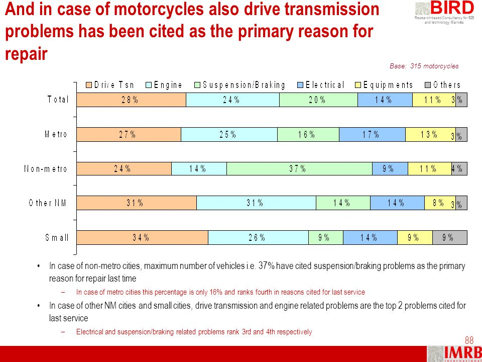Research-based Consultancy for B2B and technology Markets BIRD 88 And in case of motorcycles also drive transmission problems has been cited as the pr