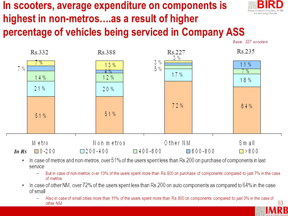 Research-based Consultancy for B2B and technology Markets BIRD 93 In scooters, average expenditure on components is highest in non-metros….as a result