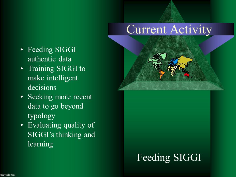 Copyright 2003 Current Activity Feeding SIGGI Feeding SIGGI authentic data Training SIGGI to make intelligent decisions Seeking more recent data to go