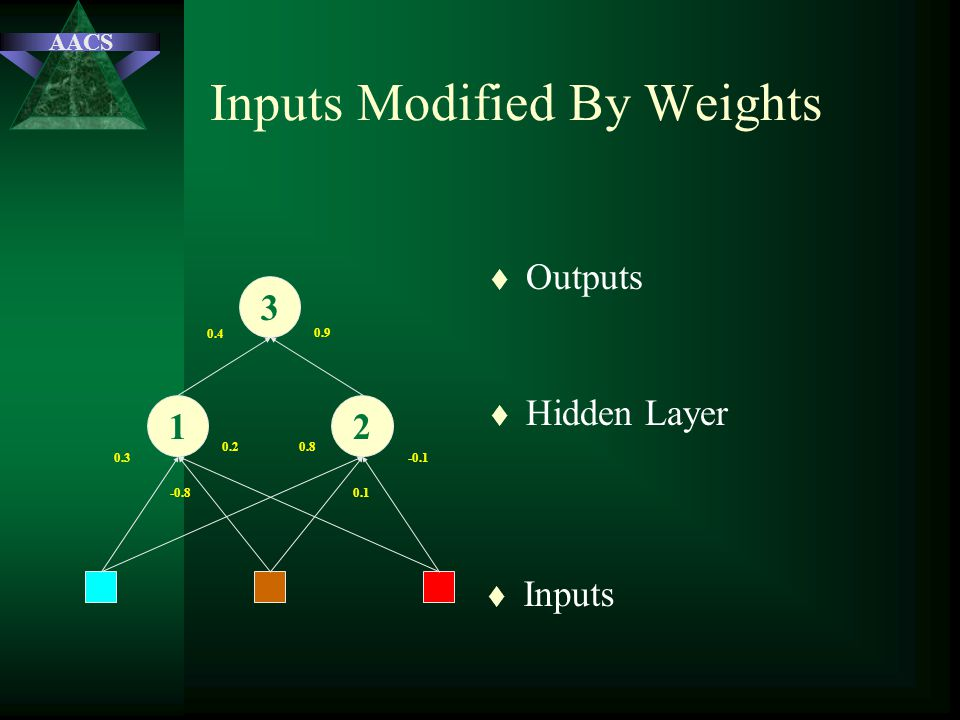 AACS Inputs Modified By Weights t Inputs t Hidden Layer t Outputs 3 12 0.3 -0.8 0.20.8 0.1 -0.1 0.4 0.9