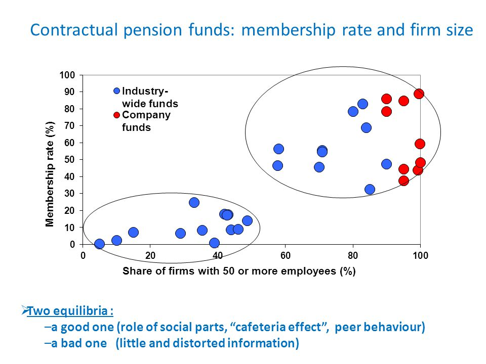 Two equilibria : –a good one (role of social parts, cafeteria effect, peer behaviour) –a bad one (little and distorted information) Contractual pension funds: membership rate and firm size