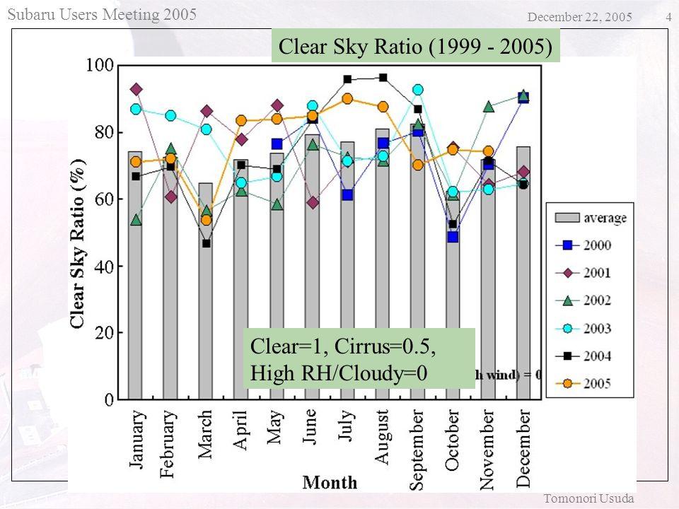 Subaru Users Meeting 2005 December 22, 2005 Tomonori Usuda 5 Monthly Seeing size (FWHM) 1999 - 2005